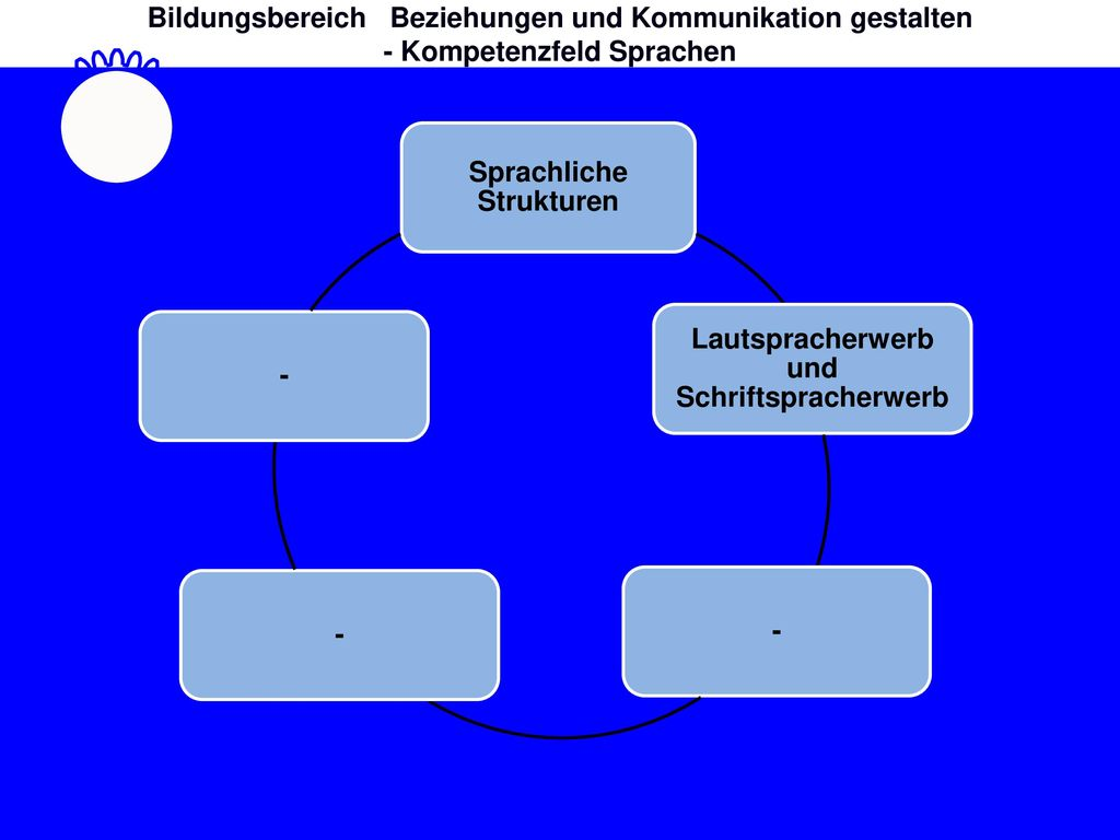 Bildungsbereich Beziehungen und Kommunikation gestalten