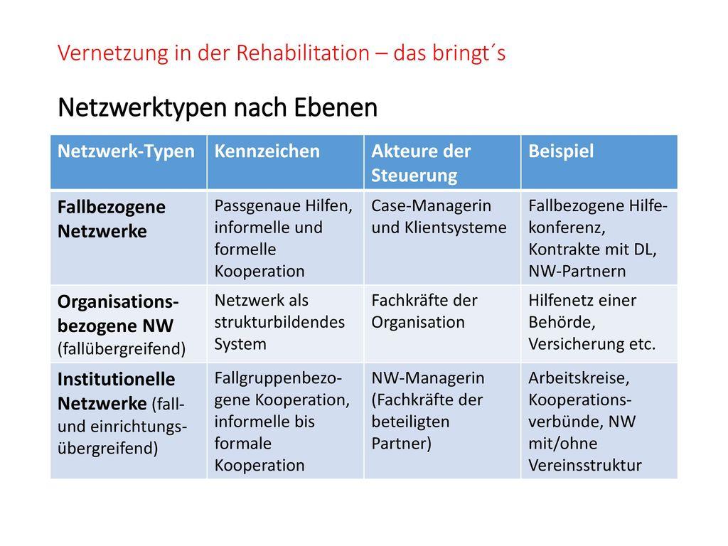 Vernetzung in der Rehabilitation – das bringt´s Netzwerktypen nach Ebenen