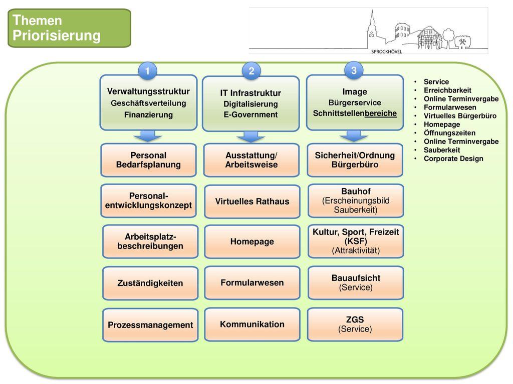 Themen Priorisierung 1 2 3 Verwaltungsstruktur IT Infrastruktur Image
