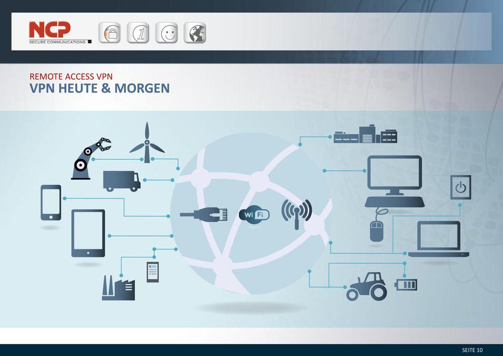 Remote access VPN vpn heute & Morgen