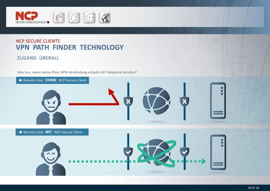 VPN Path Finder Technology