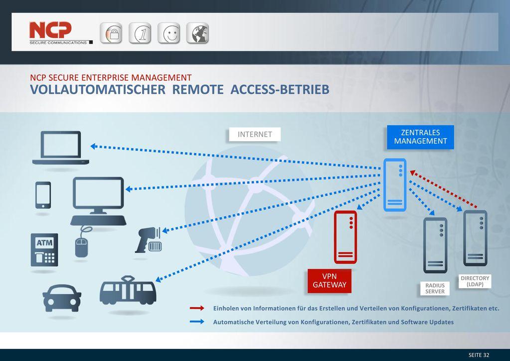Vollautomatischer Remote Access-Betrieb