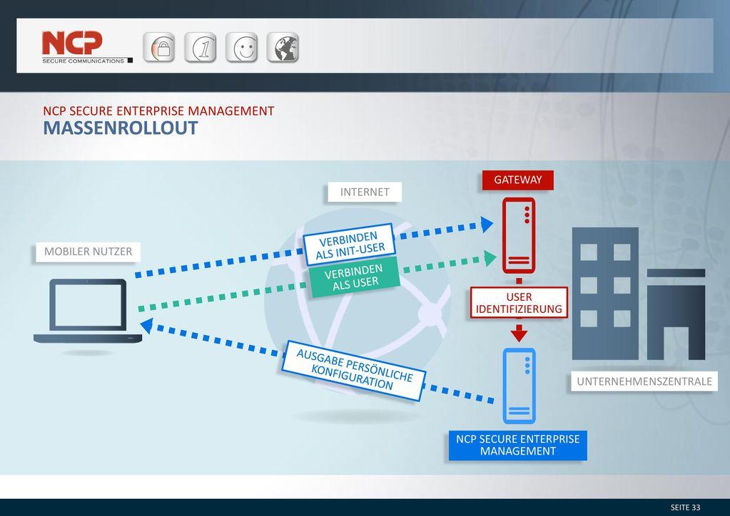 Massenrollout NCP Secure Enterprise Management Gateway internet