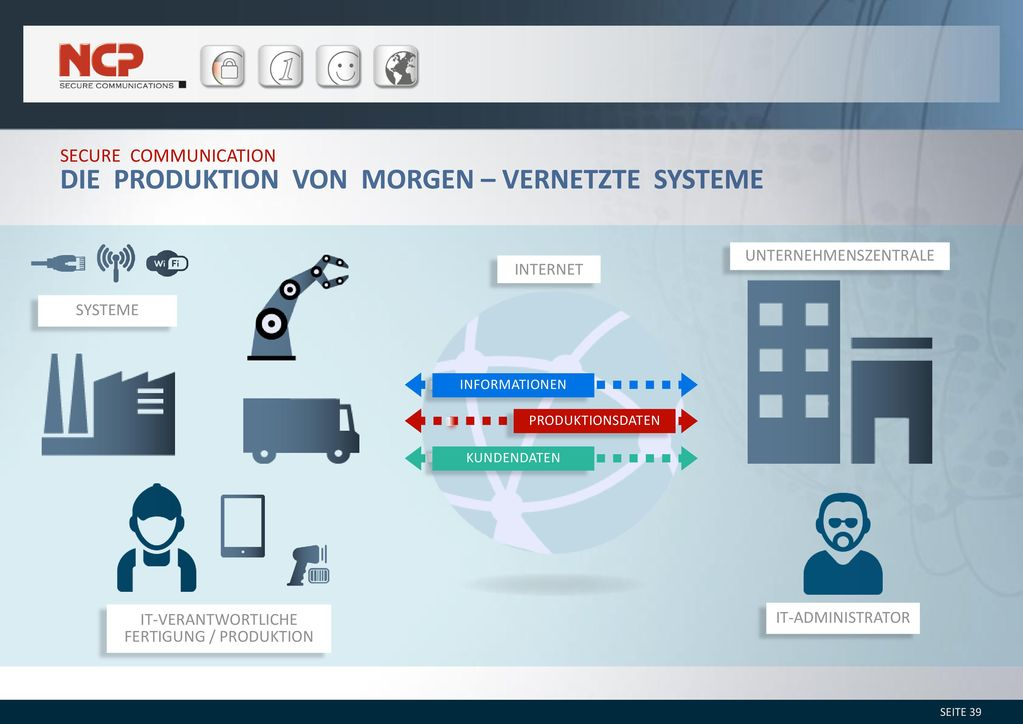 Die Produktion von morgen – vernetzte Systeme