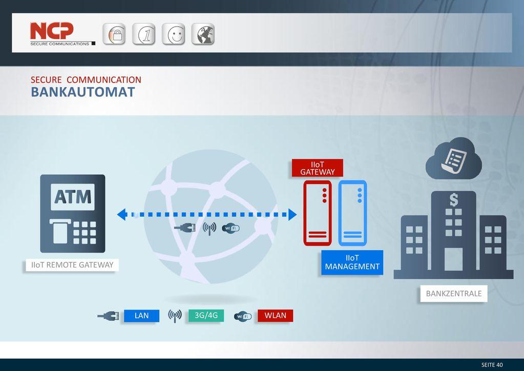 Bankautomat Secure Communication IIoT Gateway Bankzentrale