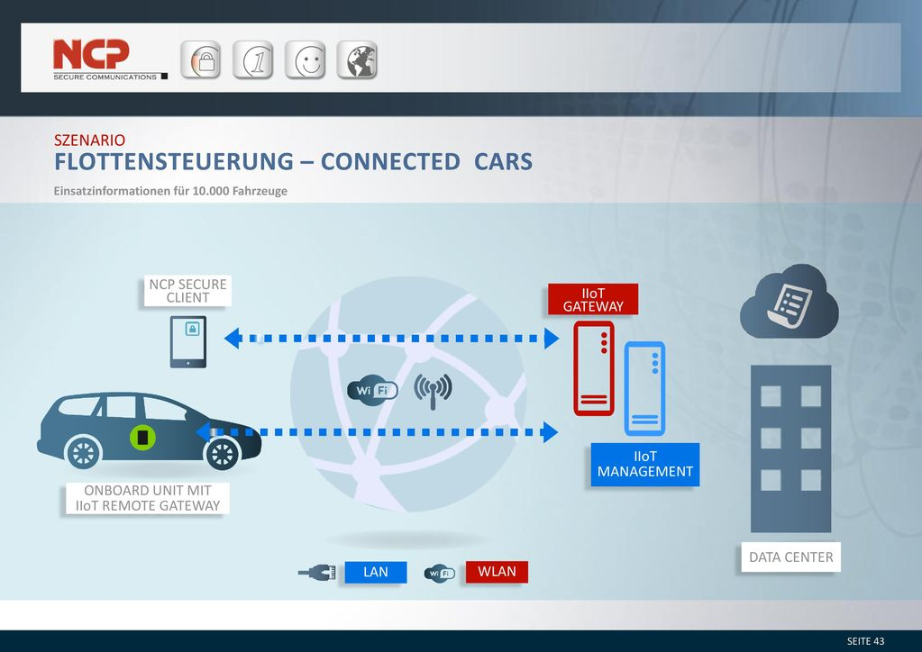 Flottensteuerung – Connected Cars