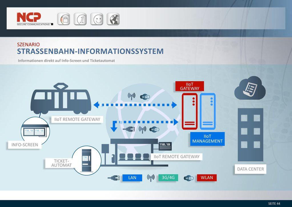 Strassenbahn-Informationssystem