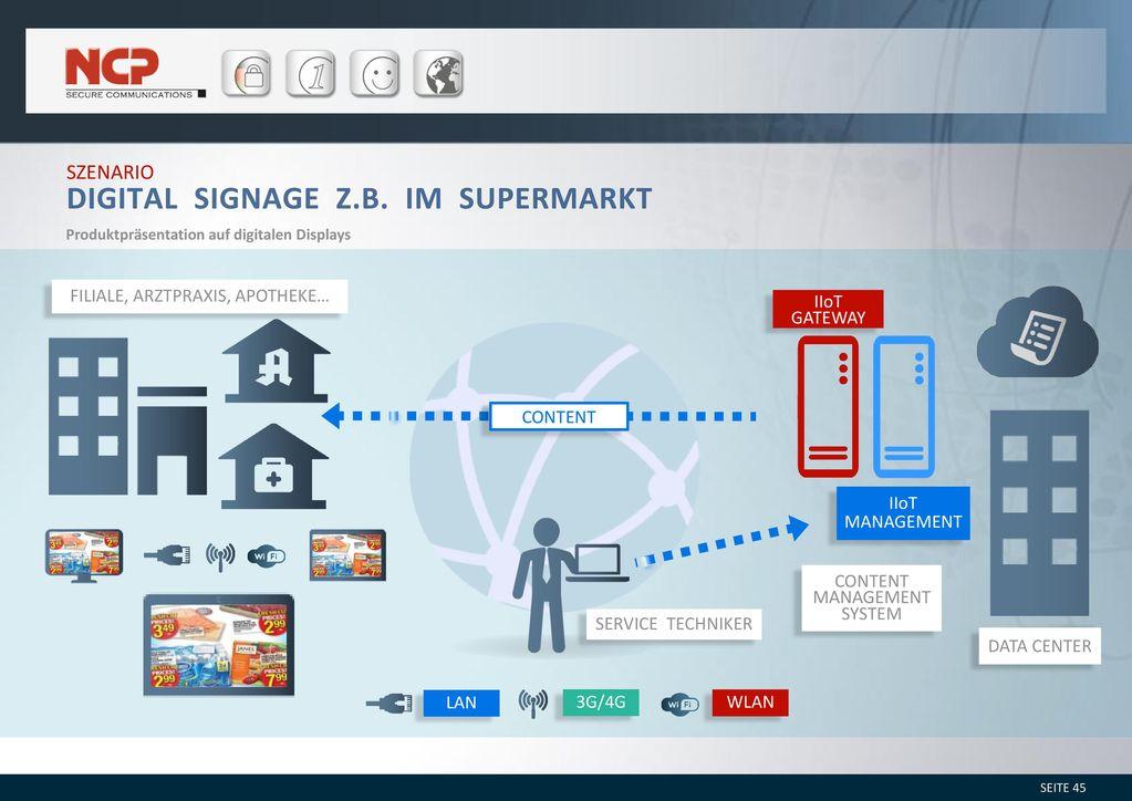 Digital Signage z.B. im Supermarkt