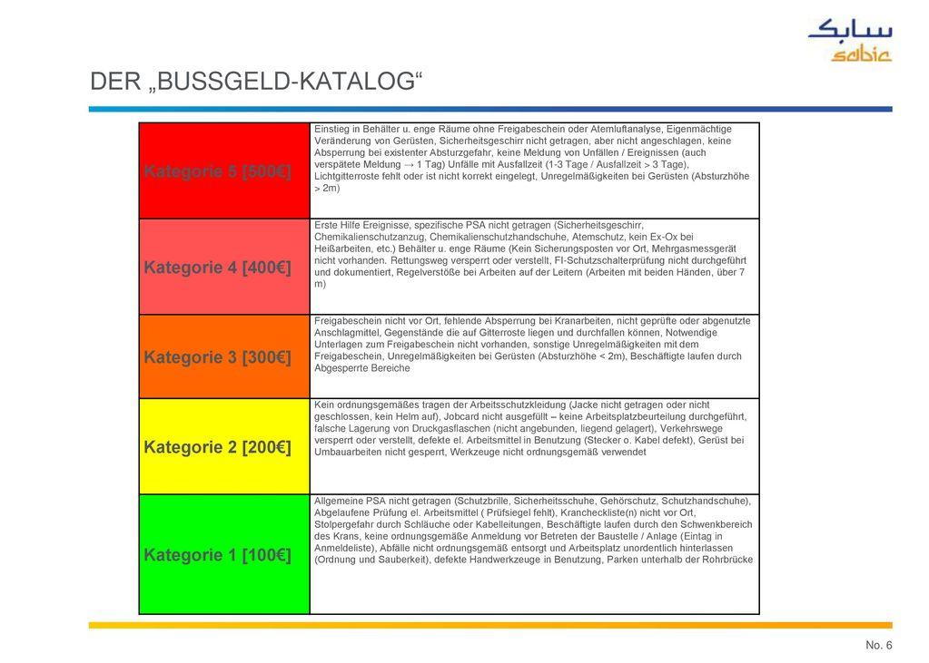 0 Arbeitsunfälle/Umweltereignisse in den letzten TAs