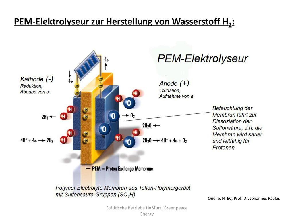 Städtische Betriebe Haßfurt, Greenpeace Energy