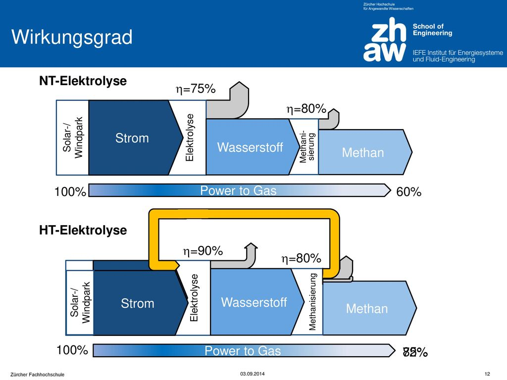 Wirkungsgrad NT-Elektrolyse Methan Strom Wasserstoff =75%