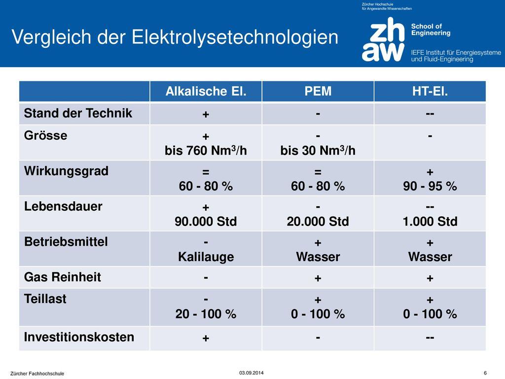 Vergleich der Elektrolysetechnologien