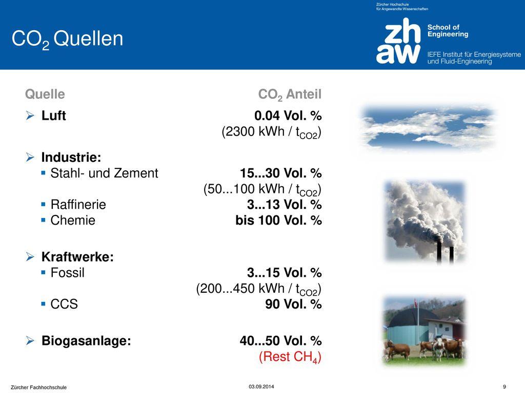 CO2 Quellen Quelle CO2 Anteil Luft 0.04 Vol. % (2300 kWh / tCO2)