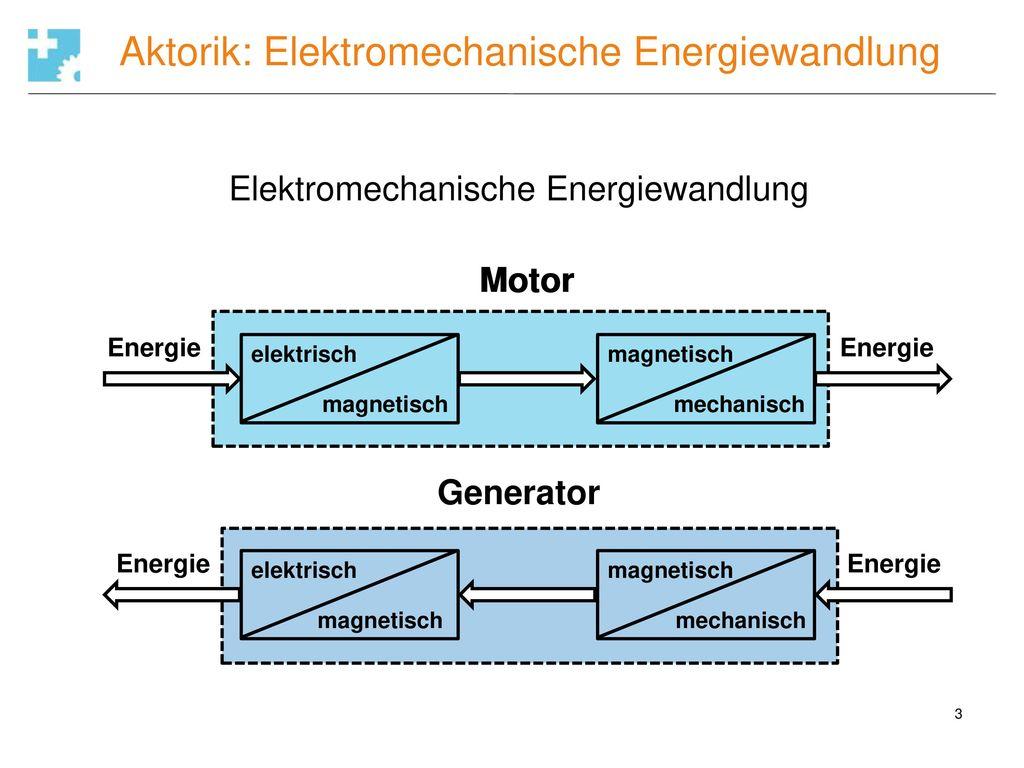 Elektromechanische Energiewandlung