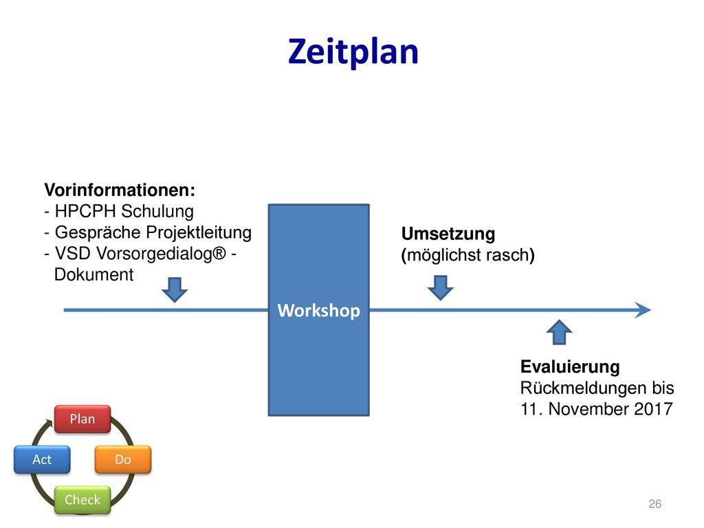 Zeitplan Workshop. Vorinformationen: - HPCPH Schulung - Gespräche Projektleitung - VSD Vorsorgedialog® - Dokument.