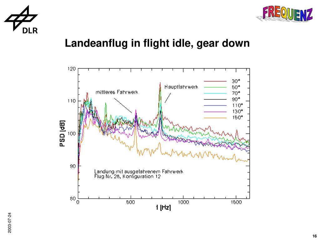 Ergebnisse mit dem Mikrofonarray zum aerodynamischen Lärm