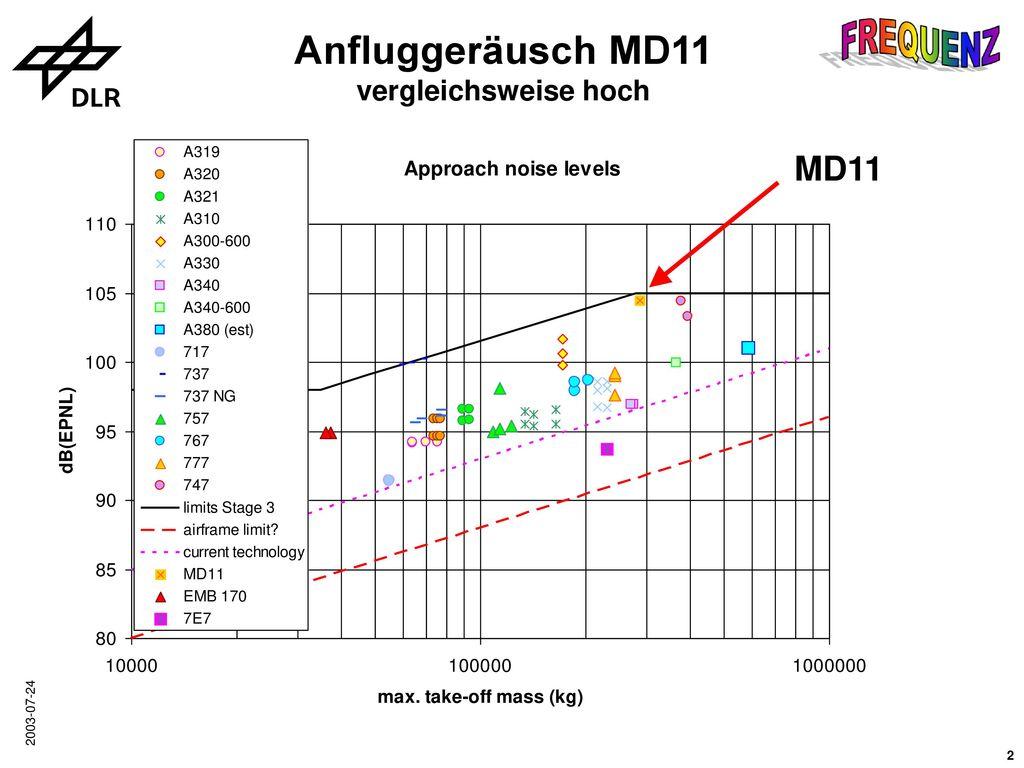 Anfluggeräusch MD11 vergleichsweise hoch