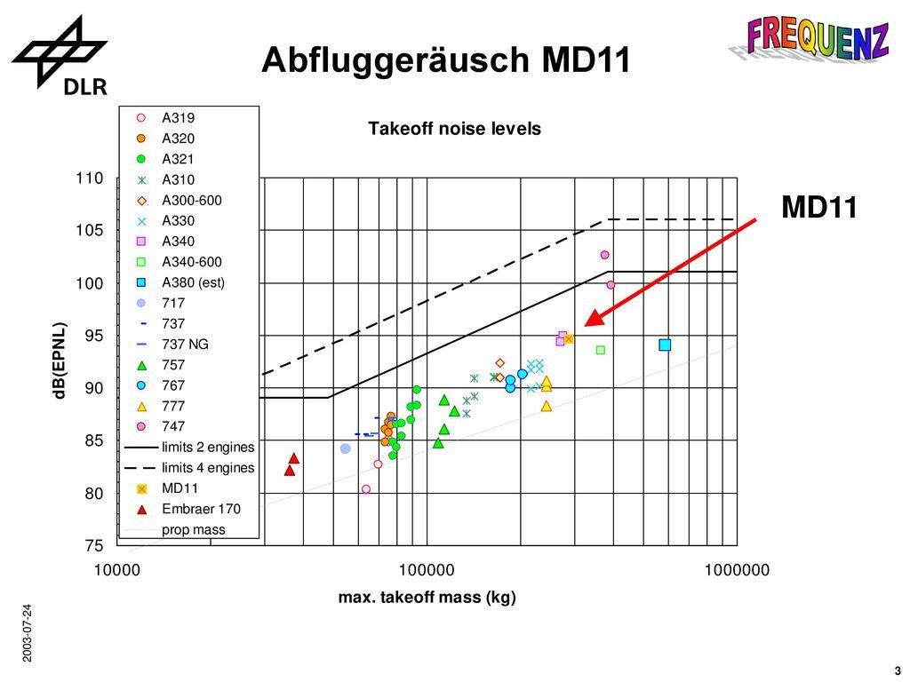 Abfluggeräusch MD11 MD11 2003-07-24