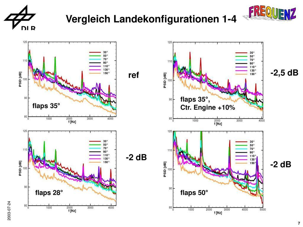 Vergleich Landekonfigurationen 1-4