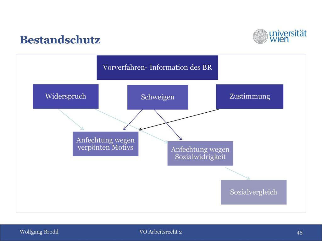 Bestandschutz Vorverfahren- Information des BR Zustimmung Widerspruch