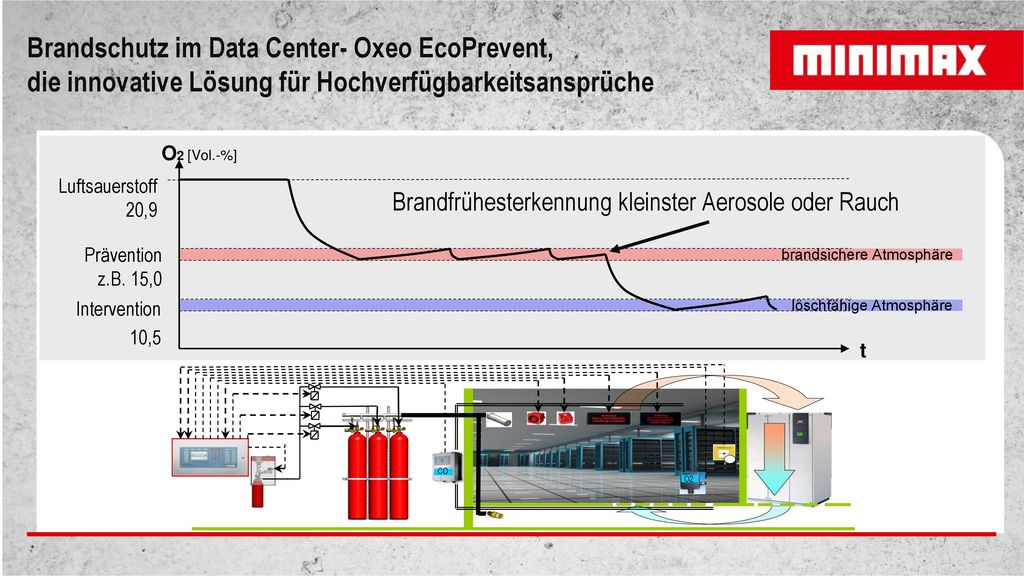Brandschutz im Data Center- Oxeo EcoPrevent,