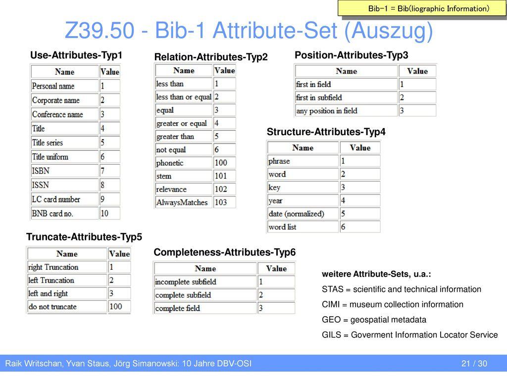 Z39.50 - Bib-1 Attribute-Set (Auszug)