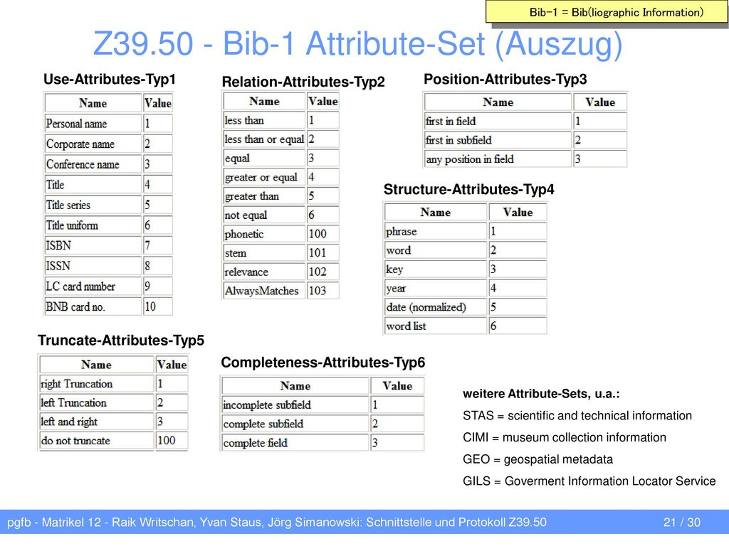 Z Bib-1 Attribute-Set (Auszug)
