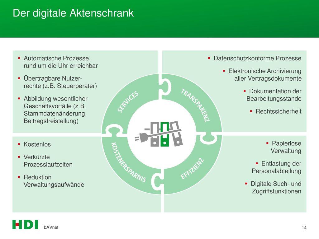 Der digitale Aktenschrank