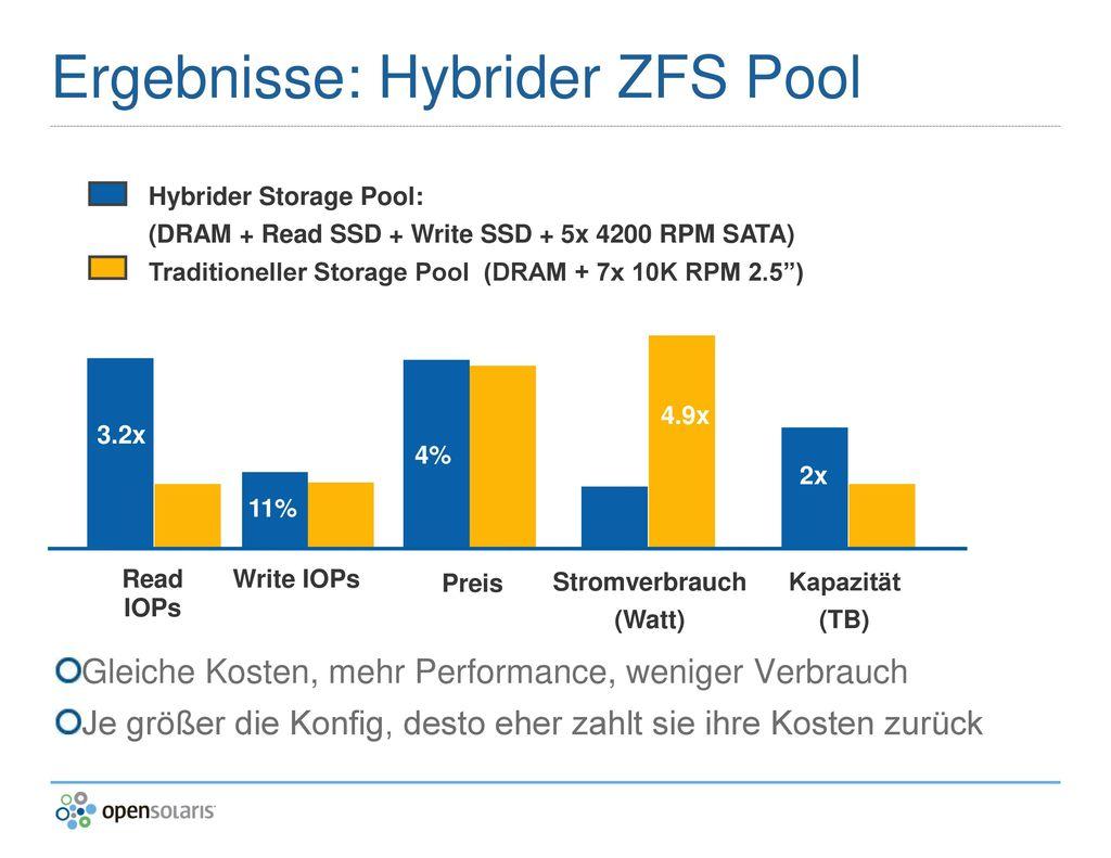Ergebnisse: Hybrider ZFS Pool