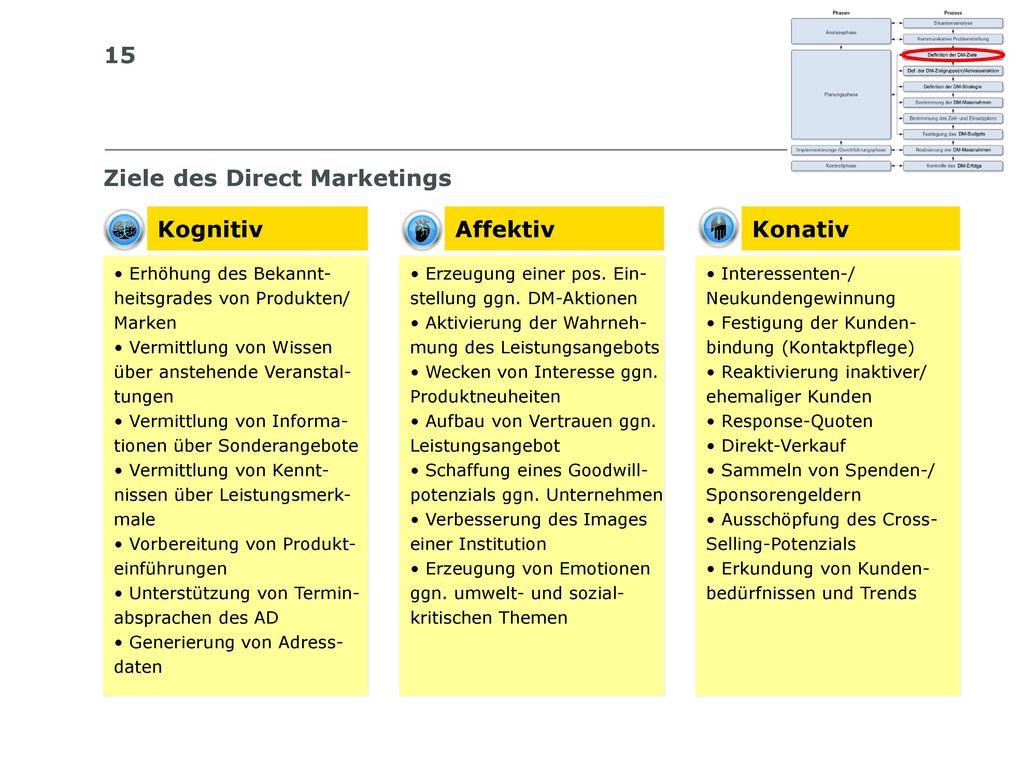 Ziele des Direct Marketings