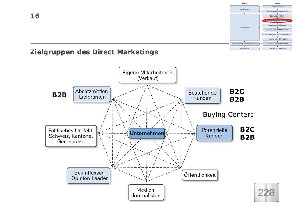 228 Zielgruppen des Direct Marketings B2C B2B B2B Buying Centers B2C