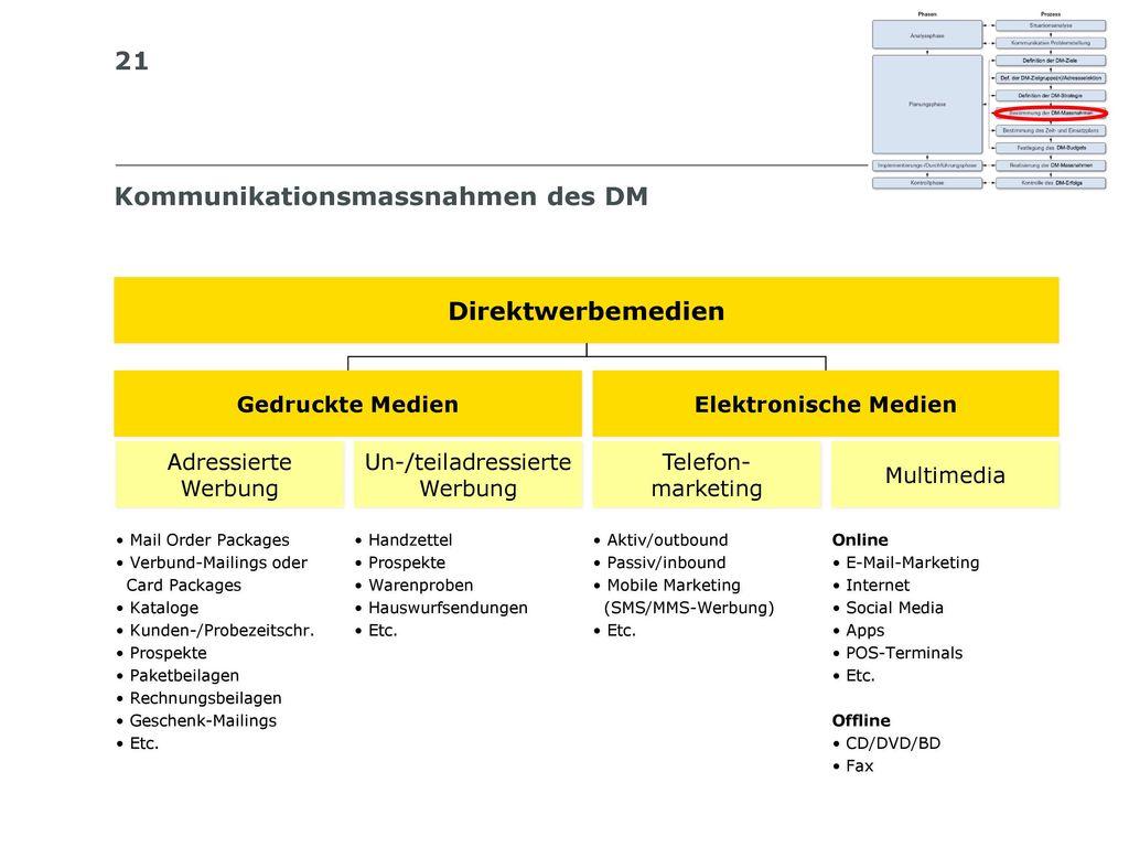 Kommunikationsmassnahmen des DM
