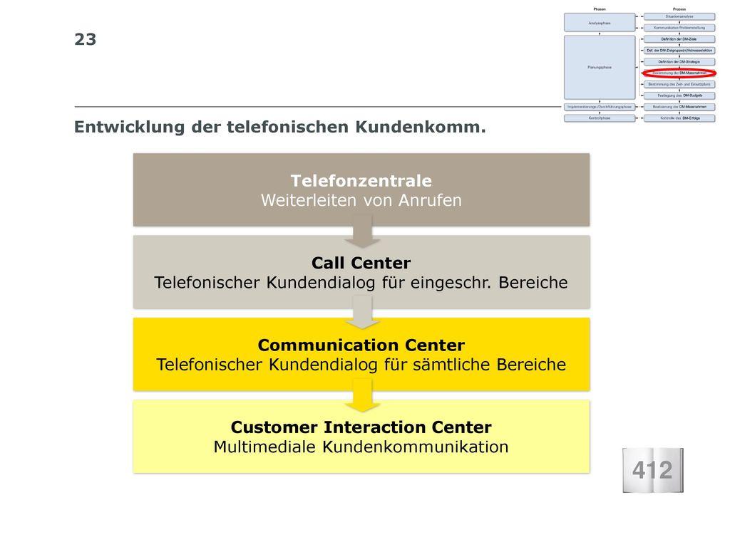 Entwicklung der telefonischen Kundenkomm.