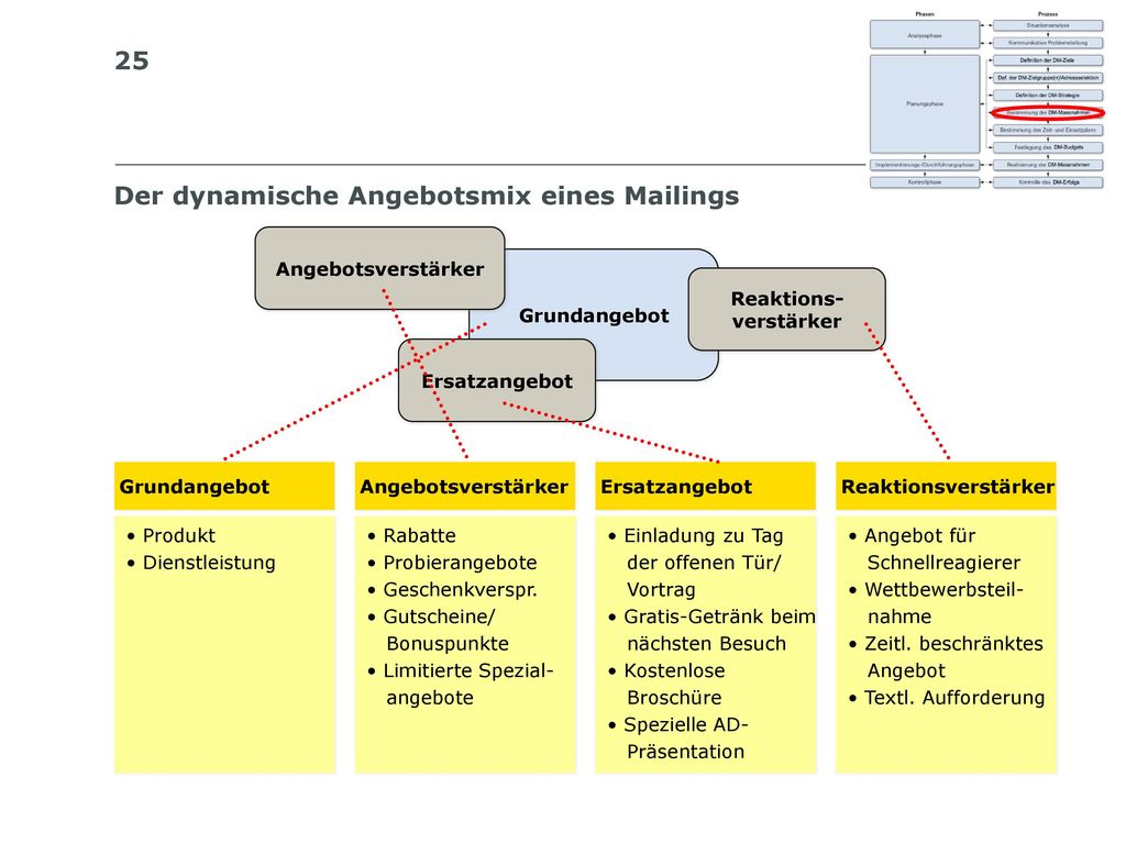 Der dynamische Angebotsmix eines Mailings