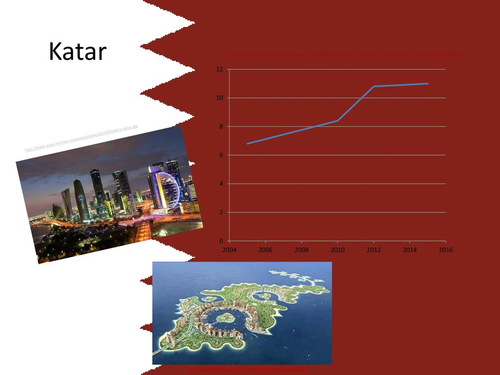 Katar http://www.weltbummeln.de/highlights/bilder/qata000.jpg
