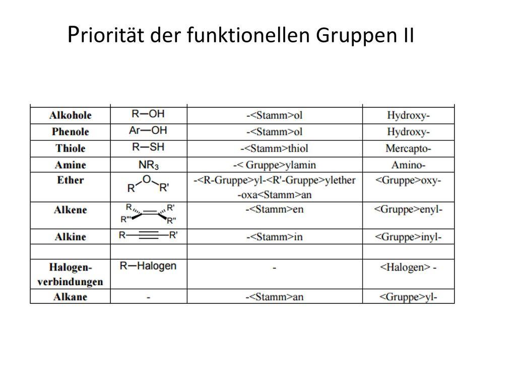 Großzügig Prioritätsmatrix Vorlage Galerie - Beispielzusammenfassung ...
