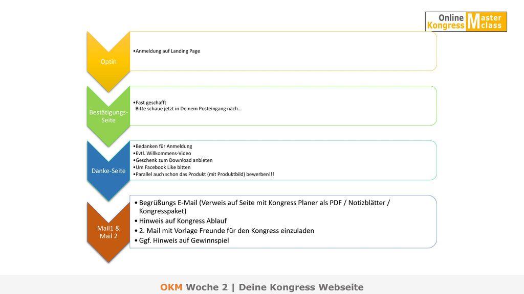 OKM Woche 2 | Deine Kongress Webseite