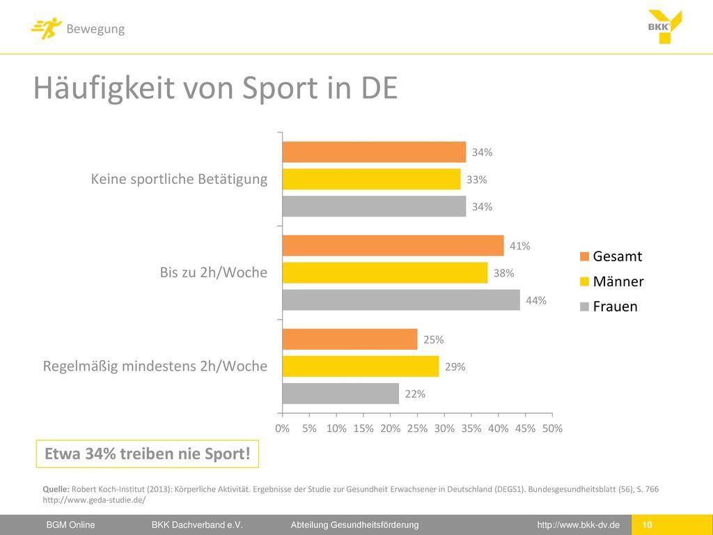 Etwa 34% treiben nie Sport!