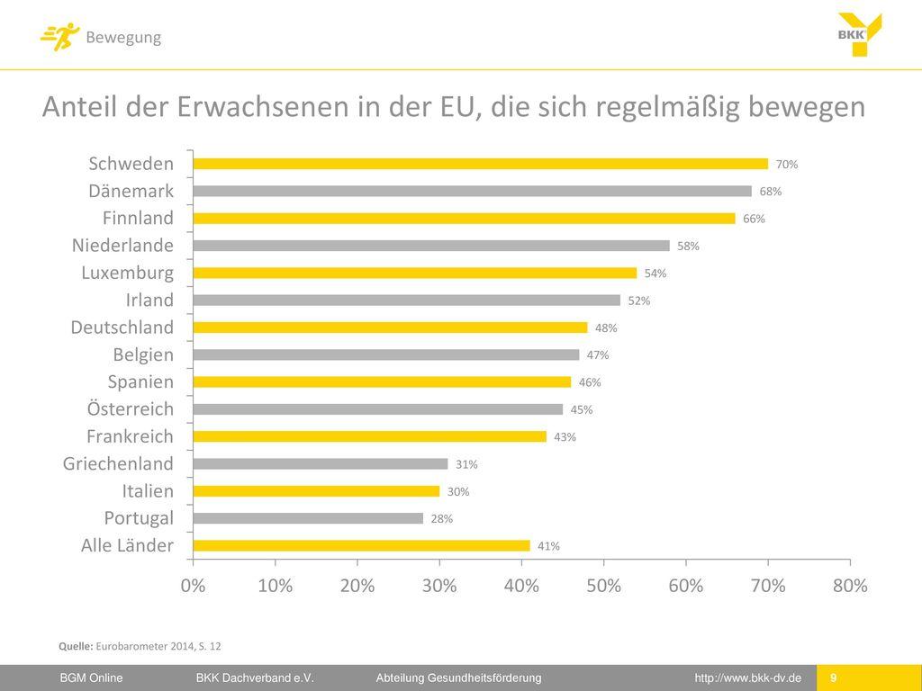 Anteil der Erwachsenen in der EU, die sich regelmäßig bewegen