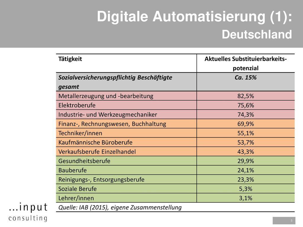Digitale Automatisierung (1): Deutschland