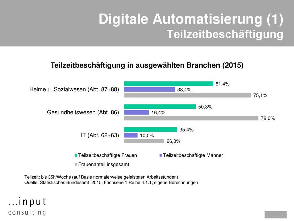 Digitale Automatisierung (1) Teilzeitbeschäftigung