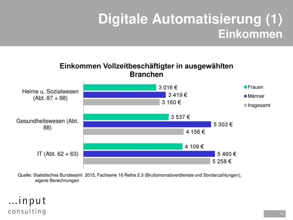 Digitale Automatisierung (1) Einkommen