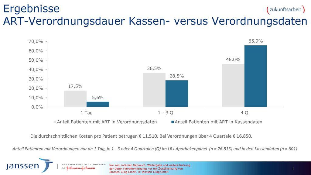 Ergebnisse ART-Verordnungsdauer Kassen- versus Verordnungsdaten
