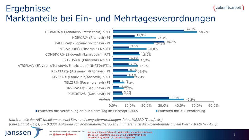 Ergebnisse Marktanteile bei Ein- und Mehrtagesverordnungen