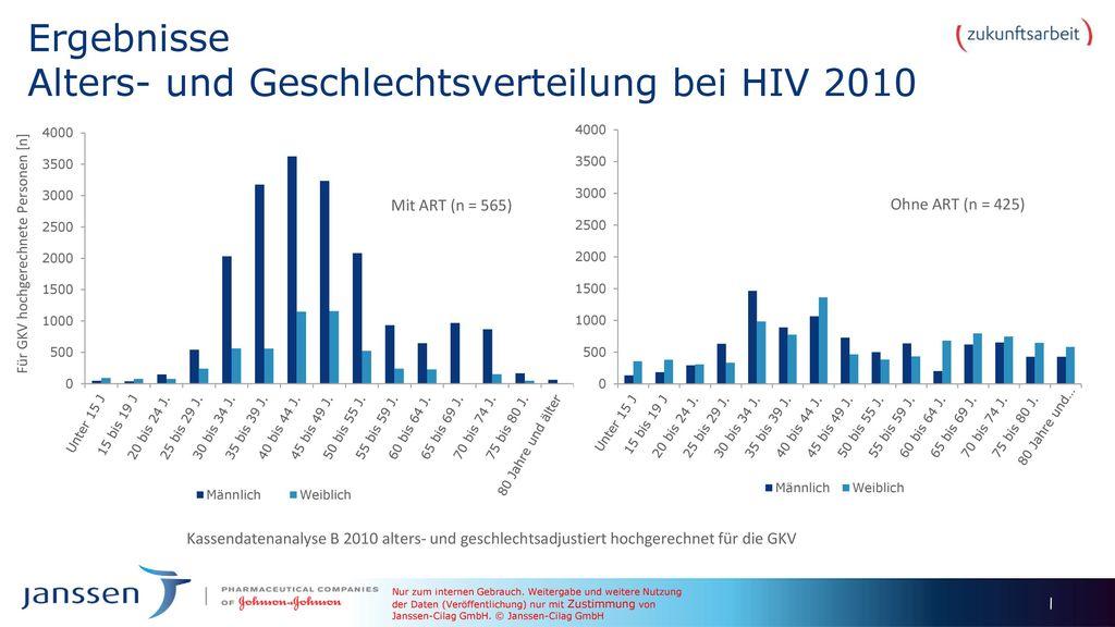 Ergebnisse Alters- und Geschlechtsverteilung bei HIV 2010