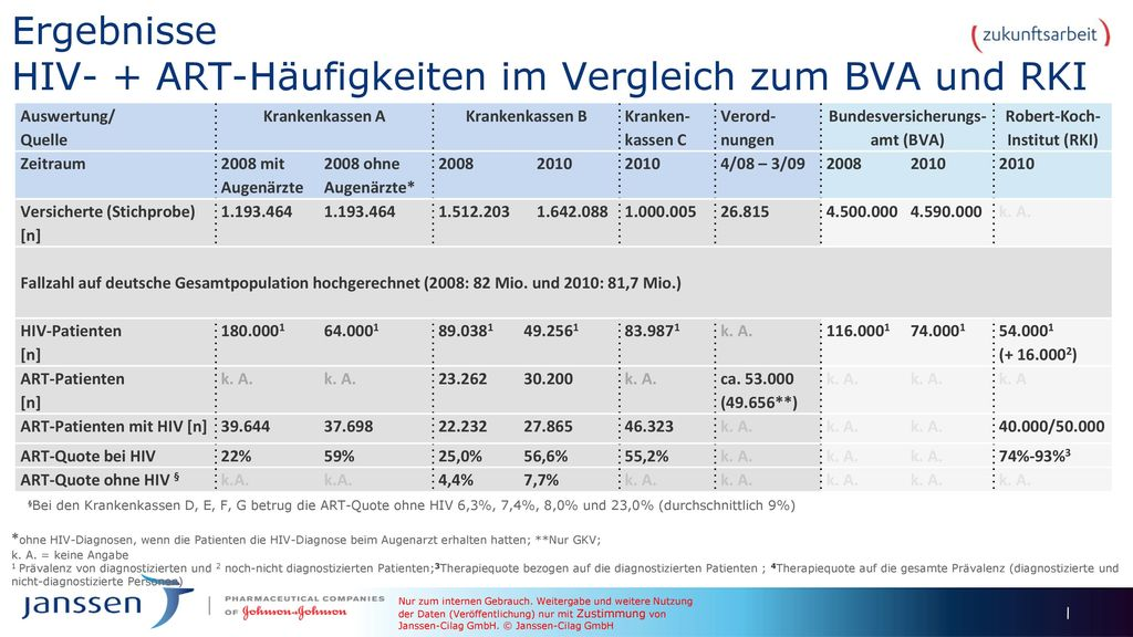 Ergebnisse HIV- + ART-Häufigkeiten im Vergleich zum BVA und RKI