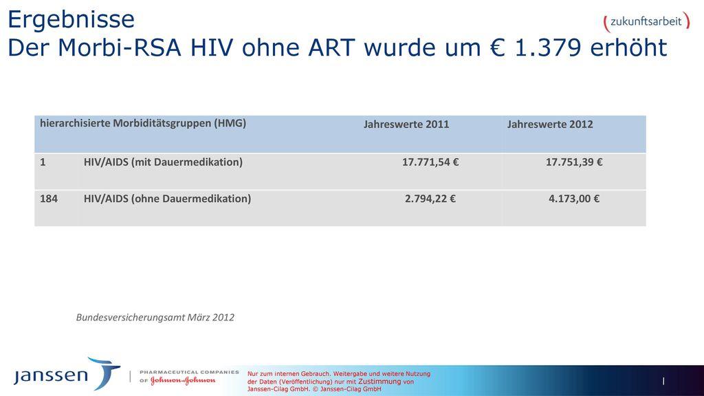 Ergebnisse Der Morbi-RSA HIV ohne ART wurde um € 1.379 erhöht