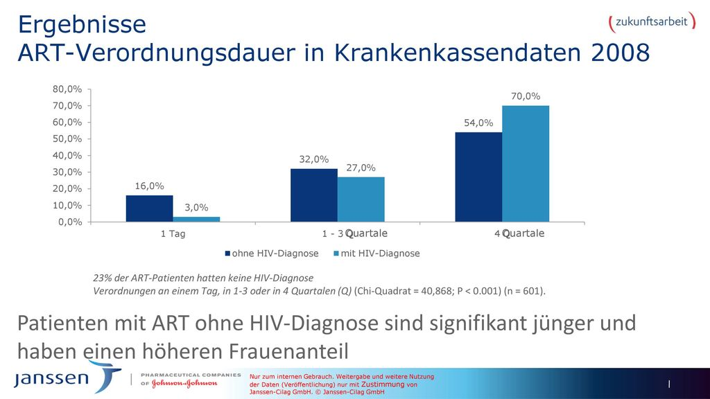 Ergebnisse ART-Verordnungsdauer in Krankenkassendaten 2008