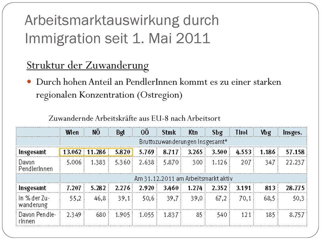 Arbeitsmarktauswirkung durch Immigration seit 1. Mai 2011