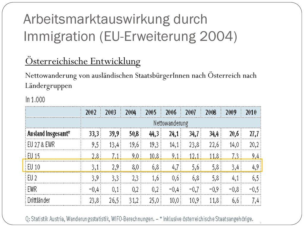 Arbeitsmarktauswirkung durch Immigration (EU-Erweiterung 2004)